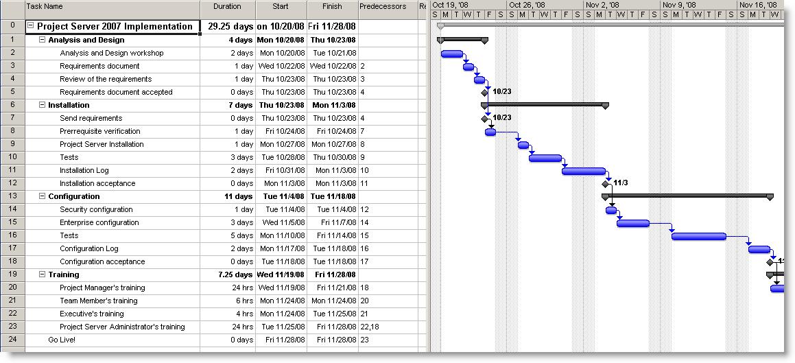 menyusun baseline schedule